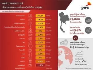 """""""PwC"""" คาดรายได้อุตฯ สื่อและบันเทิงไทย ทะลุ 13,000 ล้านดอลลาร์สหรัฐในปี 2564"""
