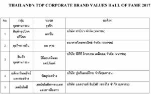 """จุฬาฯ มอบรางวัลสุดยอดแบรนด์องค์กรไทย """"Thailand's Top Corporate Brand Values 2017"""" สร้างตระหนักคุณค่าแบรนด์องค์กรเพื่อความยั่งยืน"""