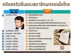"""อัปยศ !? การเมืองไทยใต้เงา """"ทักษิณ"""" 16 ปีคดีทุจริตติดคุกเพียบ """"เจ๊แดง"""" แค่ฉาว!"""