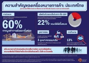 วิจัยเผยเครื่องหมายการค้าส่งผลดีต่อจีดีพี การส่งออก และการจ้างงานในไทย