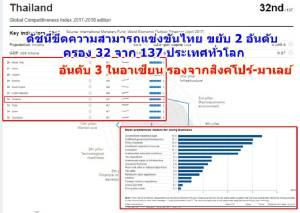 ดัชนีขีดความสามารถแข่งขันไทย ขยับ 2 อันดับ ครอง 32 จาก 137 ประเทศทั่วโลก