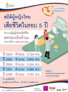 """รพ.จุฬาภรณ์ ชวนสาวไทยบริจาครับ """"ผ้าพันคอ"""" สู้ภัยมะเร็งเต้านม"""