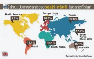 วอลโว่ทรัคส์ ฉลุยตลาดโลก  ปีนี้พุ่งเป้าเอเชีย-หวังไทยขึ้นเบอร์ 1