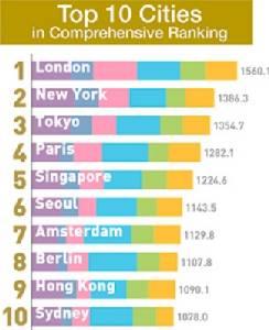 """โตเกียวรั้งแชมป์อันดับ 3  """"เมืองมหาอำนาจ""""  ของโลก กรุงเทพฯที่ 33"""