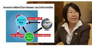 """""""รสนา"""" ตั้งคำถามฉ้อราษฎร์บังหลวงหรือไม่? """"บิ๊ก 3 กระทรวง"""" ช่วยบริษัทน้ำมันสิงคโปร์เลี่ยงภาษีฟันกำไรคนไทย"""