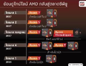 ถึงเวลาลุย AMD เร่งเครื่องบุกตลาดซีพียูโน้ตบุ๊กด้วย Ryzen
