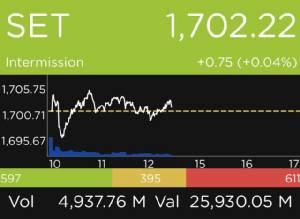 หุ้นไทยปิดตลาดเช้า +0.75 จุด โบรกฯ แนะจับตาประกาศงบ บจ. Q3/60