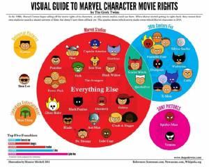 หนัง X-Men อาจกลับไปอยู่กับ Marvel!? ลือสะพัด Disney ทุ่มเงินฮุบกิจการสร้างภาพยนตร์ของ Fox