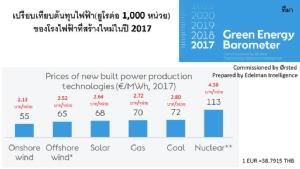 เปิดผลงานวิจัยใหม่ที่รัฐบาลไทยร่วมทำ แต่รัฐบาลพลเอกประยุทธ์เมิน
