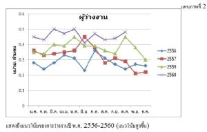 หลายปีกับการมีงานทำที่ถดถอยและการว่างงานที่เพิ่มขึ้น ตลาดแรงงานปีหน้าจะเป็นเช่นไร? (ตอนที่ 1)โดย ดร. ยงยุทธ แฉล้มวงษ์ สถาบันวิจัยเพื่อการพัฒนาประเทศไทย หรือ ทีดีอาร์ไอ