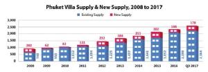 แรงซื้อจากจีน-สิงคโปร์-ฮ่องกง ผลักดันตลาดวิลลาในภูเก็ตเติบโต