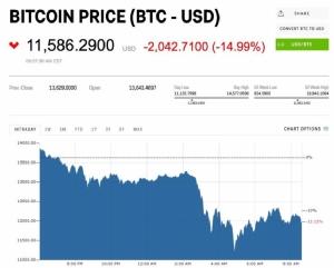 Bitcoin ร่วงต่ำสุดที่ 10,200 เหรียญสหรัฐ ก่อนจะดีดตัวขึ้นมาเป้นระดับ 11,000 เหรียญ