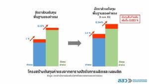 สสว.ชี้ปรับขึ้นค่าแรงขั้นต่ำกระทบ SME ต้นทุนเพิ่ม 0.54%