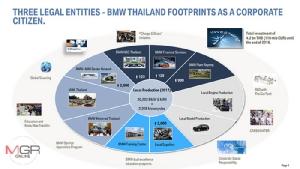 "Exclusive : ""เศรษฐกิจไทย-การศึกษา-ยานยนต์แห่งอนาคต-EEC"" ในสายตา BMW"