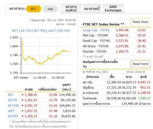 หุ้นไทยแกว่งแรงร่วงทะลัก 21.89 จุด มูลค่าซื้อขายร่วม 1.2 แสนล้าน โบรกฯแนะพรุ่งนี้เก็งกำไรระยะสั้น