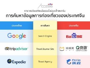 ไป่ตู้ แอคเซส ชี้สื่อออนไลน์ดึงนักท่องเที่ยว FIT จีนมาไทยเพิ่มขึ้นปี 2018