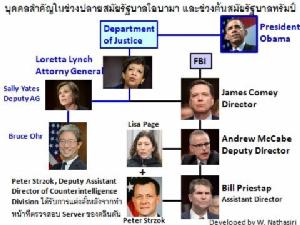 แผ่นดินของไทย ปัญหาของคนไทย (16) เรื่องที่ 16.2 : กิจกรรมโสโครกทางการเมืองในสหรัฐอเมริกา Political Dirty Tricks in USA. ตอนที่ 1 บันทึกไม่ลับของสภาผู้แทนราษฎร สหรัฐอเมริกา The House Memo