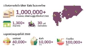 Uber Eats โชว์สถิติ 1 ปีส่ง 1 ล้านจาน อุบเงียบข่าวลือ Grab