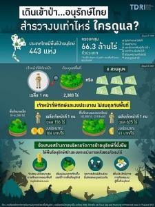 ทีดีอาร์ไอชวนเดินเข้าป่า วัดประสิทธิภาพในการดูแลป่าอนุรักษ์ไทย