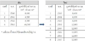 """คสช.กับการ""""ช่วยเหลือ""""ผู้ประกอบการทีวีดิจิทัลและผู้ประกอบการ 4G โดย ดร.สมเกียรติ ตั้งกิจวานิชย์ ประธานสถาบันวิจัยเพื่อการพัฒนาประเทศไทย (ทีดีอาร์ไอ)"""