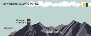 ทิเบต หอเก็บน้ำแห่งเอเชีย ยุทธศาสตร์หลังคารองน้ำฝนของจีน