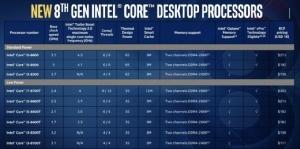 """แจ้งเกิดชิปแล็ปท็อปทรงพลังที่สุดจากอินเทล """"4.8GHz Core i9-8950HK"""" จัดใหญ่ 6 คอร์"""