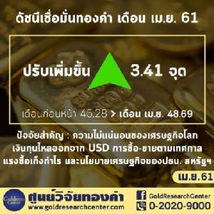 ดัชนีเชื่อมั่นราคาทองคำ เม.ย. 61 ปรับขึ้นเล็กน้อยจากเดือนก่อนหน้า