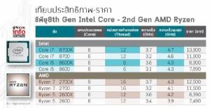 """ยกที่ 2 ศึก ซีพียู """"Intel-AMD"""""""