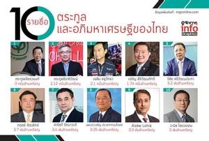 เปิดตระกูลและอภิมหาเศรษฐี 10 อันดับแรกของไทย