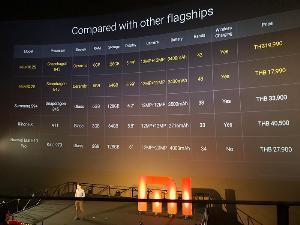 Xiaomi เปิดตัวสมาร์ทโฟนใหม่ 2 รุ่น สร้างขีดจำกัดใหม่ของกล้องมือถือ