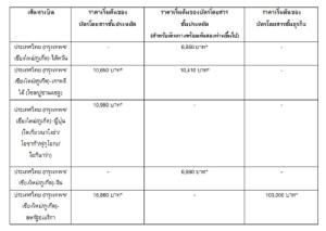 คาเธ่ย์ แปซิฟิค จัดโปรฯตั๋วราคาพิเศษสู่หลายประเทศ ฮ่องกง เริ่มต้นที่ 4,600 บาท