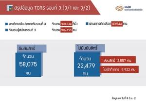 TCAS 3/2 ยืนยันสิทธิ์แค่ 6.4 พันคน เหลือที่นั่งว่างอีกกว่า 4.2 หมื่นที่นั่ง