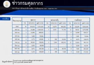 กรมศุลฯ เผยสถิติขนขยะพิษเข้าไทยปีนี้กว่า 2.5 แสนตัน