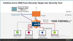 """""""อินโฟบล็อกซ์"""" เตือนองค์กรธุรกิจที่ออนไลน์อย่าลืมป้องกัน DNS"""