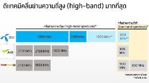 """""""ดีแทค"""" ระบุคลื่นย่านความถี่สูงเพียงพอ ไม่เข้าร่วมประมูล 1800 MHz"""