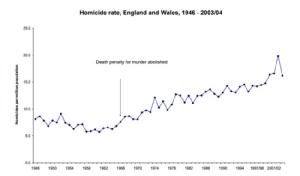 การลงโทษประหารชีวิตสัมพันธ์อย่างไรกับอัตราการก่ออาชญากรรมฆ่ากันตาย?