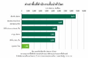 ซีบีอาร์อี เผย กทม. รั้งอันดับ 92 ค่าเช่าออฟฟิศแพงสุดในโลก