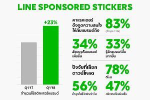 LINE เผยสถิติสติกเกอร์แบรนด์ที่มีการใช้งานมากที่สุด