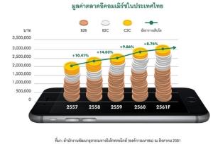 30 ปีแห่งการเปลี่ยนแปลงตลาดค้าปลีกไทย