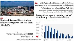 """""""แผนพัฒนากำลังการผลิตไฟฟ้า(ฉบับใหม่)"""" แกล้งมองไม่เห็นประชาธิปไตยพลังงาน"""