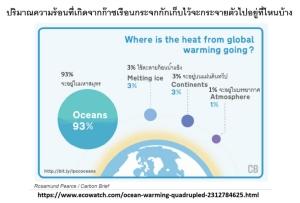 น้ำในมหาสมุทรร้อนขึ้นเร็วกว่าเดิม 4 ถึง 9 เท่าตัว ภัยพิบัติจึงมาเร็วกว่าที่เคยคิด : ผลงานวิจัยใหม่ / ประสาท มีแต้ม