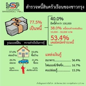 คนกรุงมีหนี้ครัวเรือน 77.5% เหตุผลหลักกู้ซื้อบ้าน