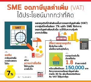 SME จดภาษีมูลค่าเพิ่ม (VAT) ได้ประโยชน์มากกว่าที่คิด