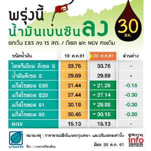 พรุ่งนี้ราคาน้ำมันกลุ่มเบนซินลง 15-30 สต. / ดีเซล และ NGV คงเดิม