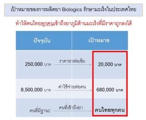 """ทะลุ 100 ล้าน! ขออีก 100 ล้าน! ทุนวิจัย """"ยารักษามะเร็ง"""" ผลิตแอนติบอดี้เพื่อคนไทย"""