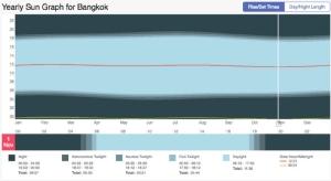 ตัวอย่างเว็บไซต์สำหรับตรวจสอบเวลาการขึ้น-ตก ของดวงอาทิตย์ https://www.timeanddate.com/sun/thailand/bangkok