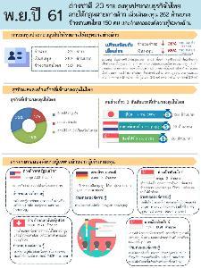 ต่างชาติลงทุนไทย พ.ย. 61 เพิ่ม 23 ราย เงินทุน 262 ล้านบาท จ้างงาน 150 คน