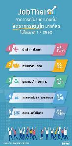 จ๊อบไทยเผย 5 ประเภทงานโอกาสเติบโตสูงปี 62