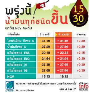 พรุ่งนี้ราคาน้ำมันทุกชนิดขึ้น 15-30 สต.  ยกเว้น NGV คงเดิม