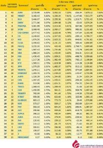 Broker ranking 3 Dec 2018